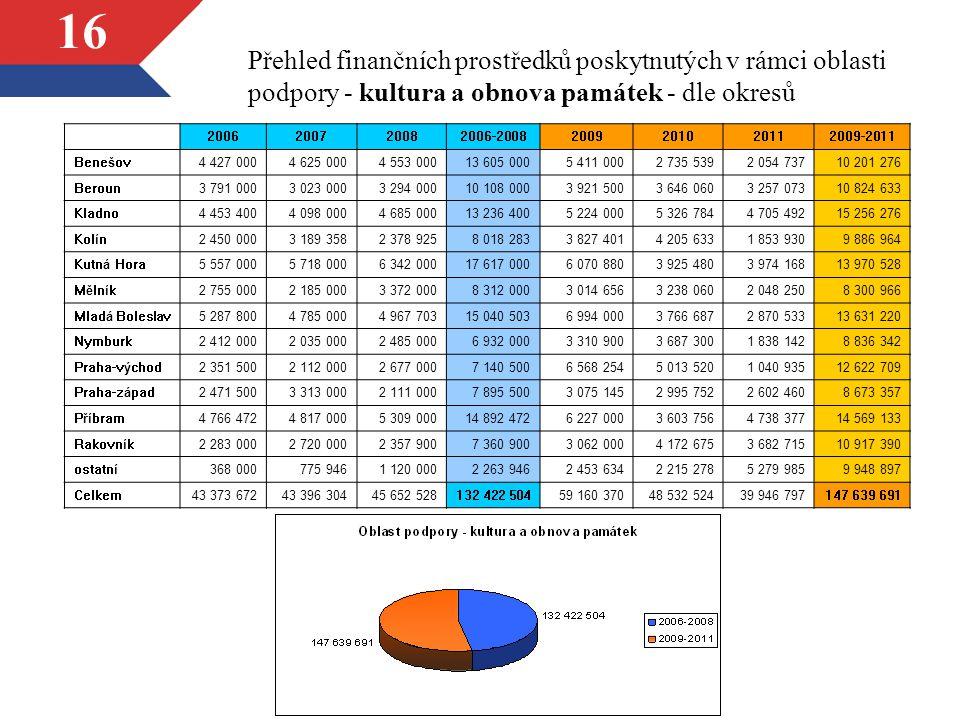 16 Přehled finančních prostředků poskytnutých v rámci oblasti podpory - kultura a obnova památek - dle okresů 2006200720082006-20082009201020112009-20