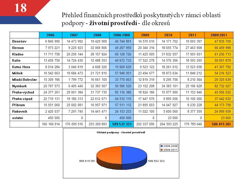 18 Přehled finančních prostředků poskytnutých v rámci oblasti podpory - životní prostředí - dle okresů 2006200720082006-20082009201020112009-2011 Bene