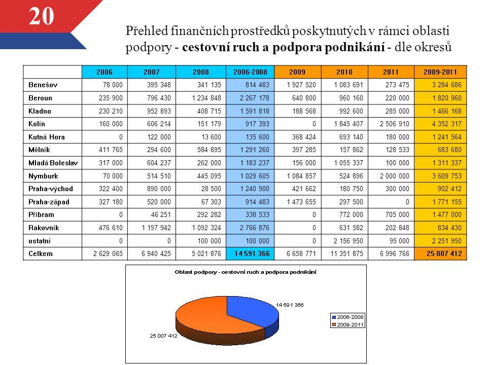 20 Přehled finančních prostředků poskytnutých v rámci oblasti podpory - cestovní ruch a podpora podnikání - dle okresů 2006200720082006-20082009201020