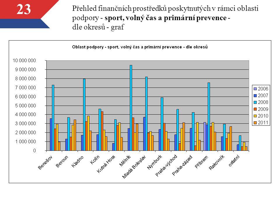 23 Přehled finančních prostředků poskytnutých v rámci oblasti podpory - sport, volný čas a primární prevence - dle okresů - graf
