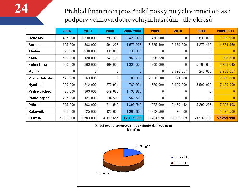 24 Přehled finančních prostředků poskytnutých v rámci oblasti podpory venkova dobrovolným hasičům - dle okresů 2006200720082006-20082009201020112009-2