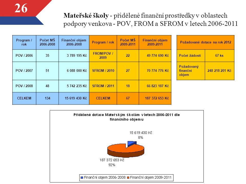 26 Mateřské školy - přidělené finanční prostředky v oblastech podpory venkova - POV, FROM a SFROM v letech 2006-2011 Program / rok Počet MŠ 2006-2008
