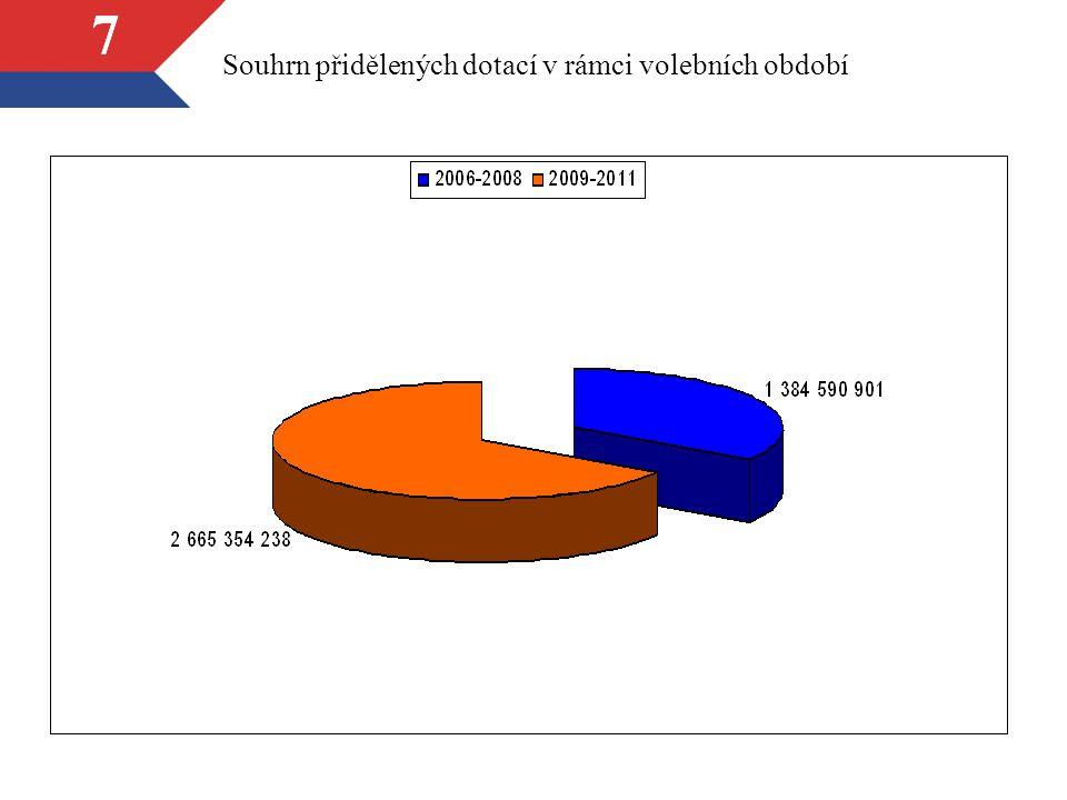 77 Souhrn přidělených dotací v rámci volebních období