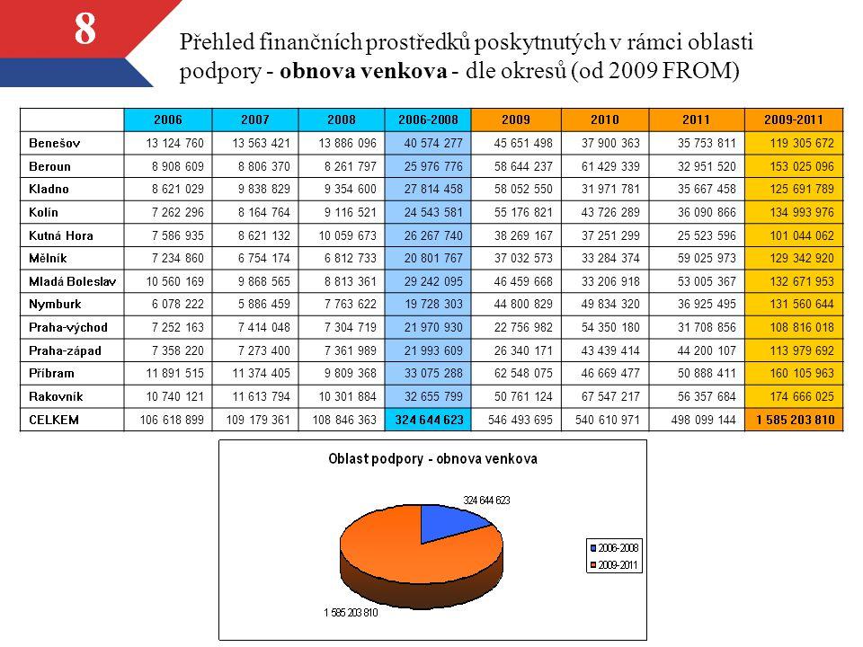 19 Přehled finančních prostředků poskytnutých v rámci oblasti podpory - životní prostředí - dle okresů - graf