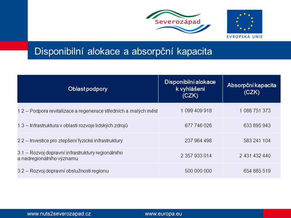 Disponibilní alokace a absorpční kapacita Oblast podpory Disponibilní alokace k vyhlášení (CZK) Absorpční kapacita (CZK) 1.2 – Podpora revitalizace a