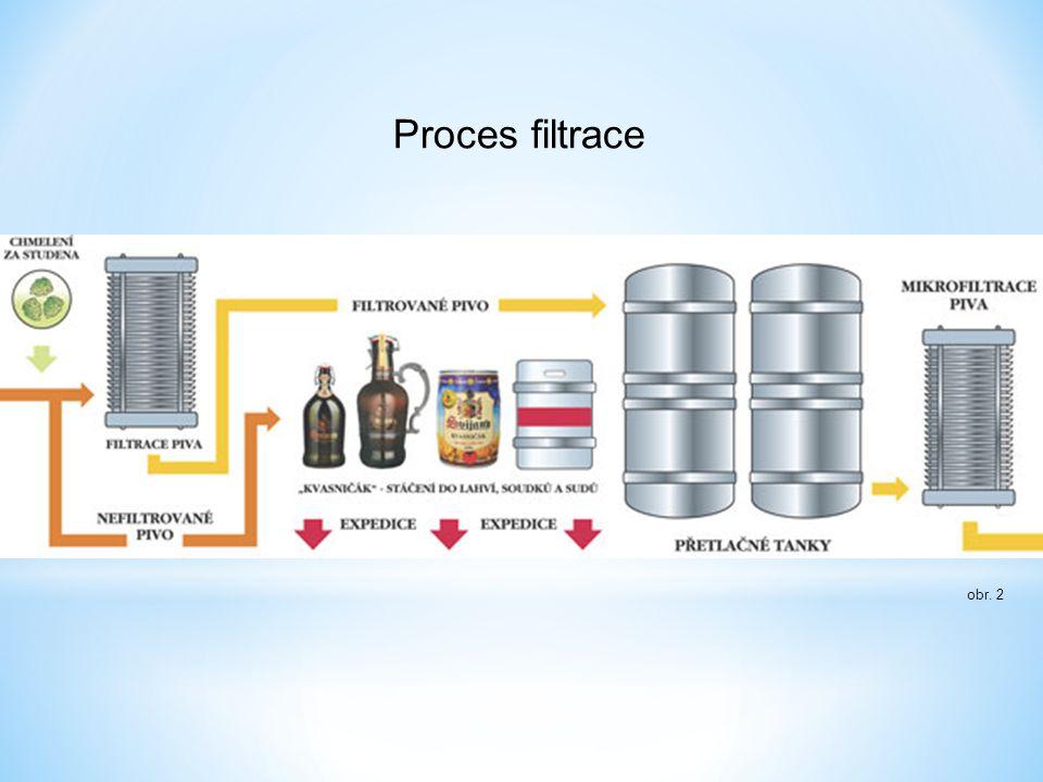 obr. 2 Proces filtrace
