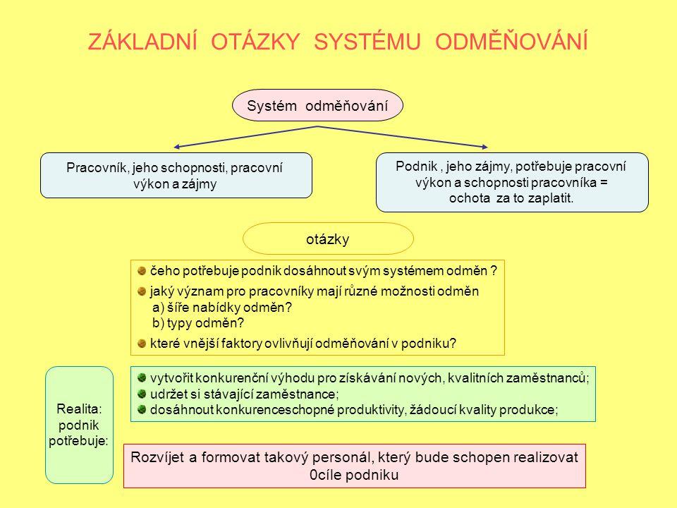 ZÁKLADNÍ OTÁZKY SYSTÉMU ODMĚŇOVÁNÍ Systém odměňování Pracovník, jeho schopnosti, pracovní výkon a zájmy Podnik, jeho zájmy, potřebuje pracovní výkon a schopnosti pracovníka = ochota za to zaplatit.