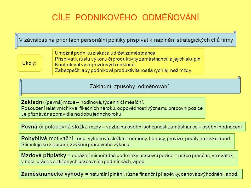 CÍLE PODNIKOVÉHO ODMĚŇOVÁNÍ V závislosti na prioritách personální politiky přispívat k naplnění strategických cílů firmy Úkoly: Umožnit podniku získat