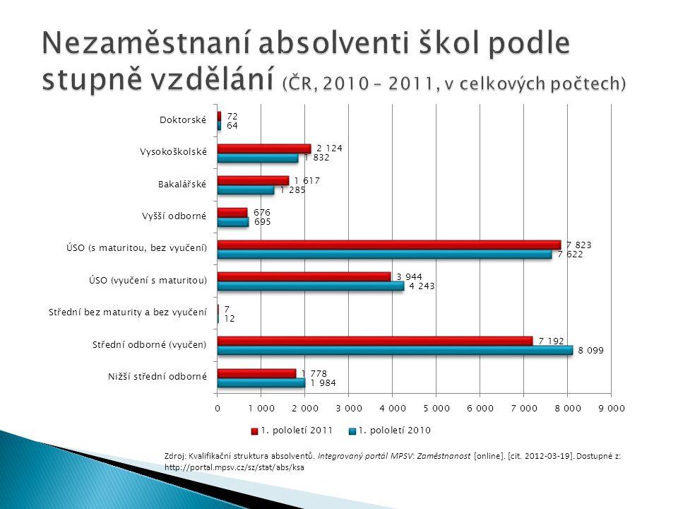 Zdroj: Kvalifikační struktura absolventů. Integrovaný portál MPSV: Zaměstnanost [online]. [cit. 2012-03-19]. Dostupné z: http://portal.mpsv.cz/sz/stat