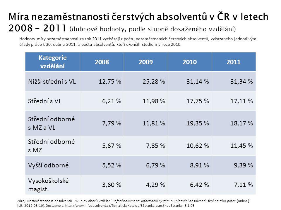 Míra nezaměstnanosti čerstvých absolventů v ČR v letech 2008 – 2011 ( dubnové hodnoty, podle stupně dosaženého vzdělání) Kategorie vzdělání 2008200920