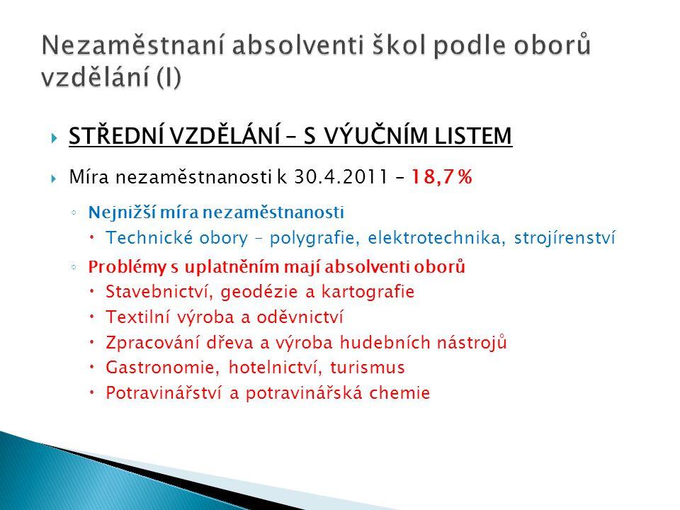 STŘEDNÍ VZDĚLÁNÍ – S VÝUČNÍM LISTEM  Míra nezaměstnanosti k 30.4.2011 – 18,7 % ◦ Nejnižší míra nezaměstnanosti  Technické obory – polygrafie, elek
