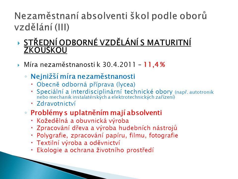  STŘEDNÍ ODBORNÉ VZDĚLÁNÍ S MATURITNÍ ZKOUŠKOU  Míra nezaměstnanosti k 30.4.2011 – 11,4 % ◦ Nejnižší míra nezaměstnanosti  Obecně odborná příprava
