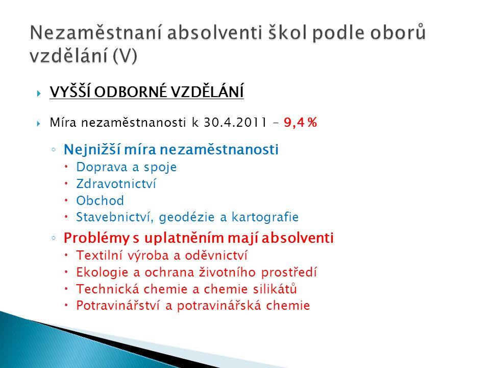 VYŠŠÍ ODBORNÉ VZDĚLÁNÍ  Míra nezaměstnanosti k 30.4.2011 – 9,4 % ◦ Nejnižší míra nezaměstnanosti  Doprava a spoje  Zdravotnictví  Obchod  Stave