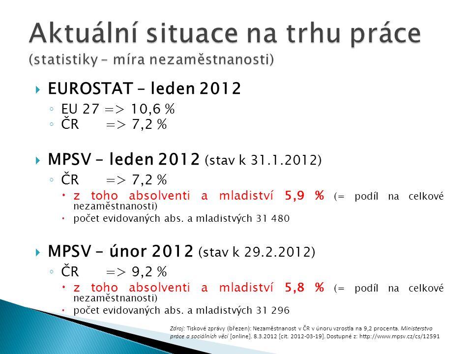  EUROSTAT – leden 2012 ◦ EU 27 => 10,6 % ◦ ČR => 7,2 %  MPSV – leden 2012 (stav k 31.1.2012) ◦ ČR => 7,2 %  z toho absolventi a mladiství 5,9 % (=