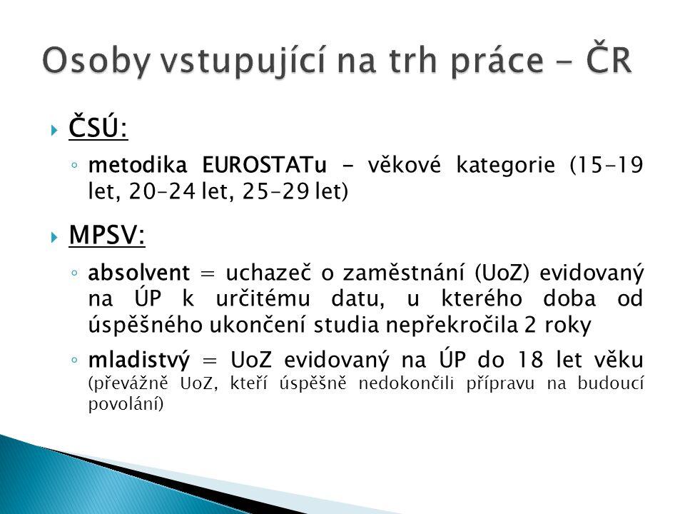  ČSÚ: ◦ metodika EUROSTATu - věkové kategorie (15-19 let, 20–24 let, 25–29 let)  MPSV: ◦ absolvent = uchazeč o zaměstnání (UoZ) evidovaný na ÚP k ur