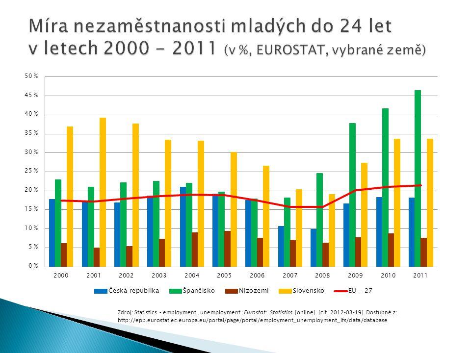 Zdroj: Statistics - employment, unemployment. Eurostat: Statistics [online]. [cit. 2012-03-19]. Dostupné z: http://epp.eurostat.ec.europa.eu/portal/pa