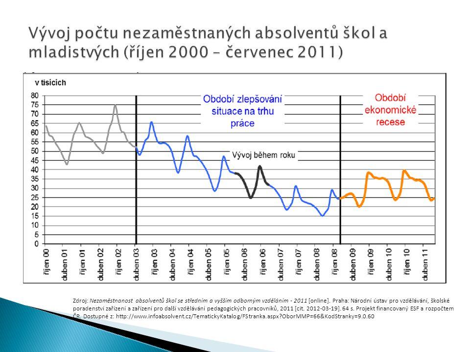 Zdroj: Nezaměstnanost absolventů škol se středním a vyšším odborným vzděláním - 2011 [online]. Praha: Národní ústav pro vzdělávání, školské poradenstv