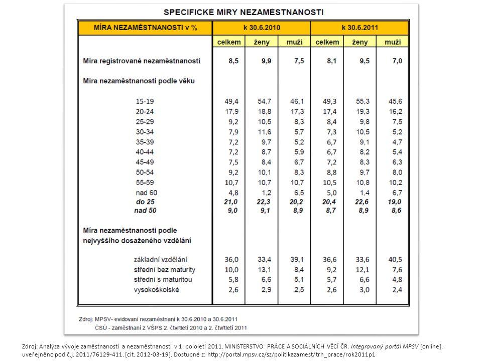 Zdroj: Analýza vývoje zaměstnanosti a nezaměstnanosti v 1. pololetí 2011. MINISTERSTVO PRÁCE A SOCIÁLNÍCH VĚCÍ ČR. Integrovaný portál MPSV [online]. u