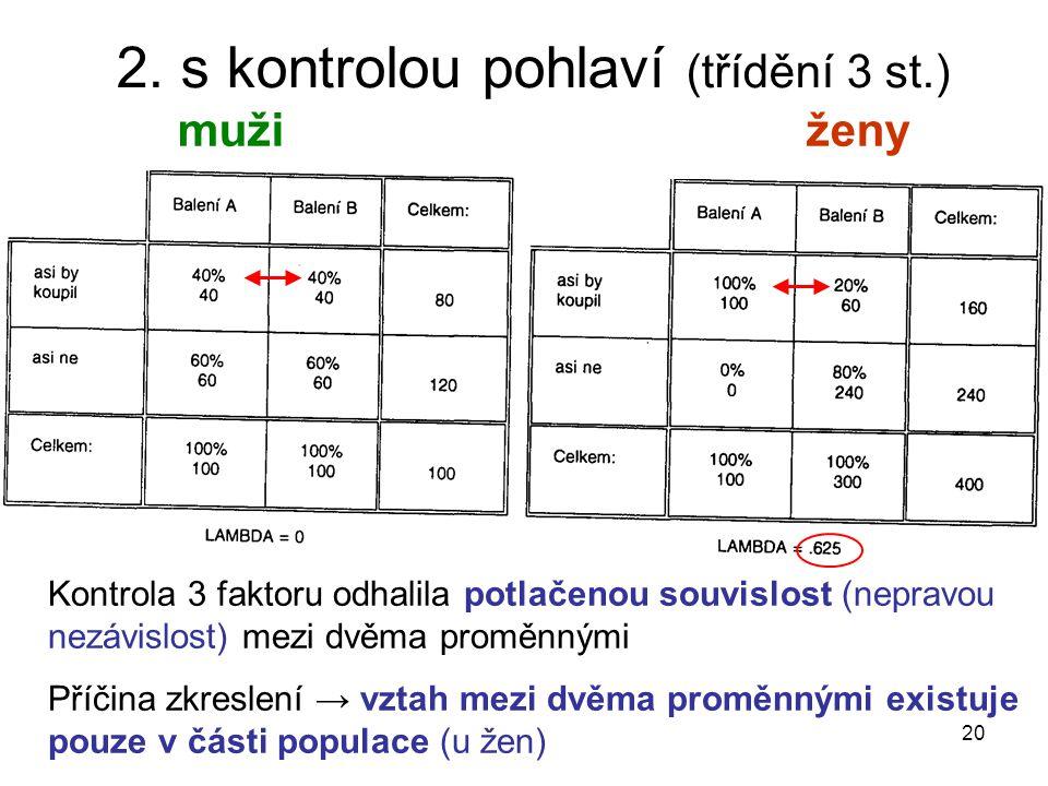 20 2. s kontrolou pohlaví (třídění 3 st.) mužiženy Kontrola 3 faktoru odhalila potlačenou souvislost (nepravou nezávislost) mezi dvěma proměnnými Příč