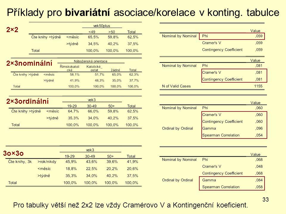 33 Příklady pro bivariátní asociace/korelace v konting. tabulce Pro tabulky větší než 2x2 lze vždy Cramérovo V a Kontingenční koeficient. 2×22×2 2×3or