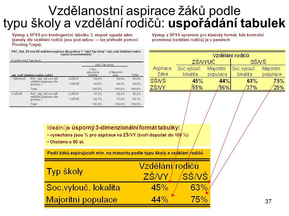 37 Vzdělanostní aspirace žáků podle typu školy a vzdělání rodičů: uspořádání tabulek Výstup z SPSS pro kontingenční tabulku 3. stupně vypadá takto (pa