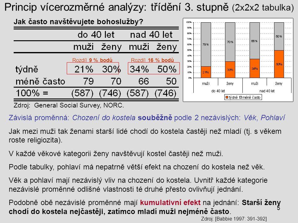 5 Princip vícerozměrné analýzy: třídění 3. stupně (2x2x2 tabulka) Závislá proměnná: Chození do kostela souběžně podle 2 nezávislých: Věk, Pohlaví Jak