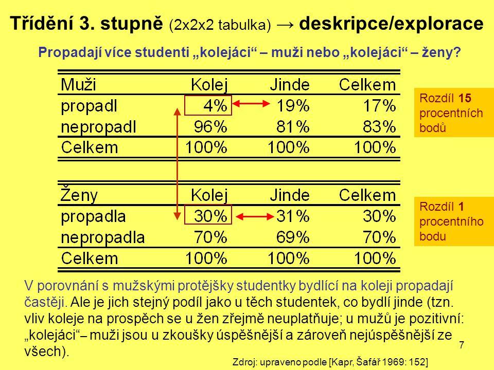 """7 Třídění 3. stupně (2x2x2 tabulka) → deskripce/explorace Propadají více studenti """"kolejáci"""" – muži nebo """"kolejáci"""" – ženy? V porovnání s mužskými pro"""