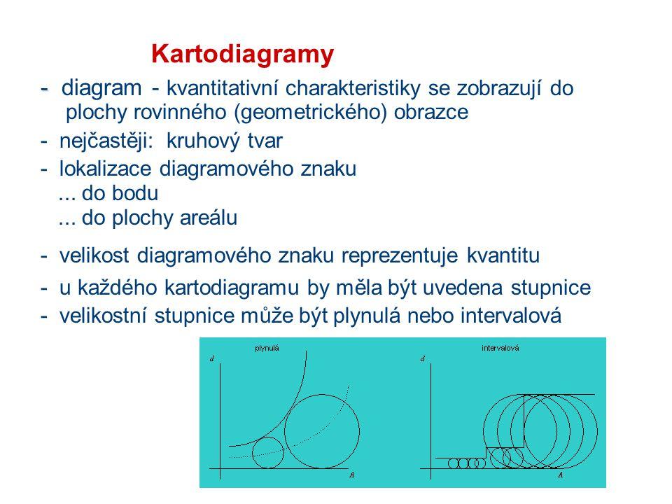 Kartodiagramy - - diagram - kvantitativní charakteristiky se zobrazují do plochy rovinného (geometrického) obrazce - nejčastěji: kruhový tvar - lokali