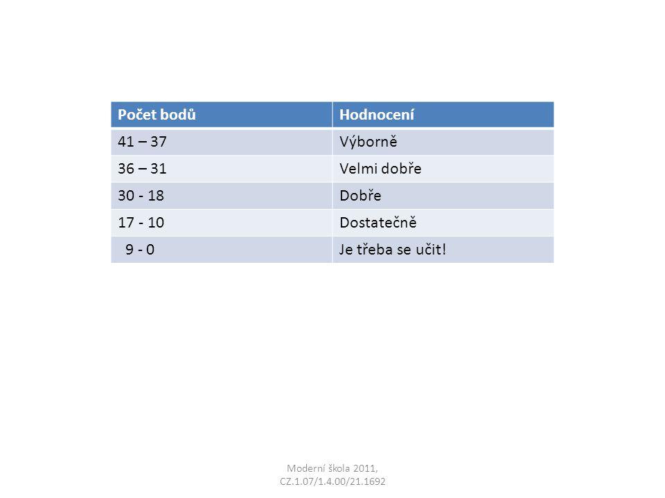 Moderní škola 2011, CZ.1.07/1.4.00/21.1692 Počet bodůHodnocení 41 – 37Výborně 36 – 31Velmi dobře 30 - 18Dobře 17 - 10Dostatečně 9 - 0Je třeba se učit!