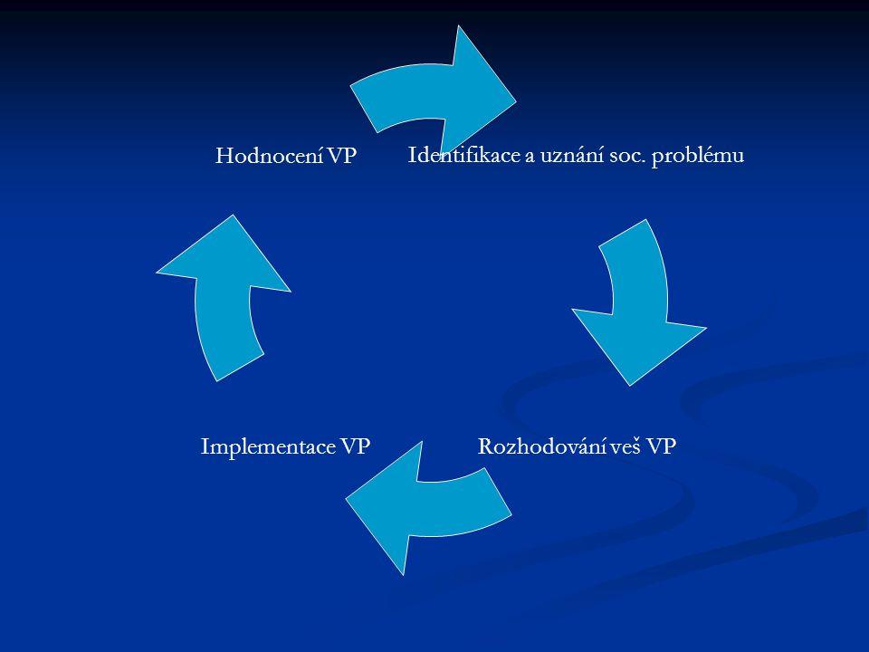 Identifikace a uznání soc. problému Rozhodování veš VP Implementace VP Hodnocení VP