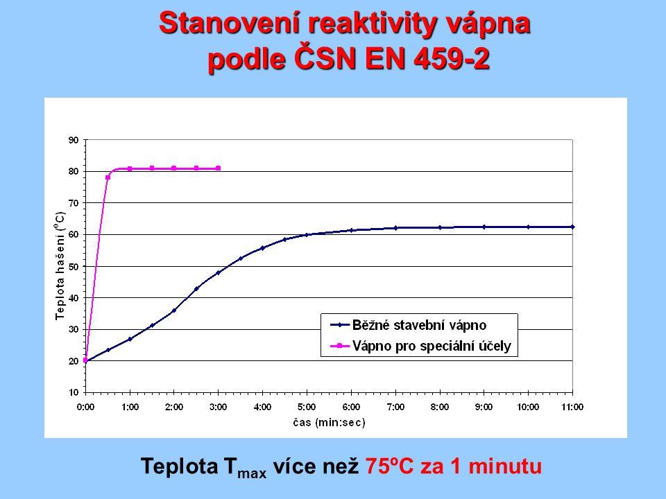 Teplota T max více než 75ºC za 1 minutu Stanovení reaktivity vápna podle ČSN EN 459-2