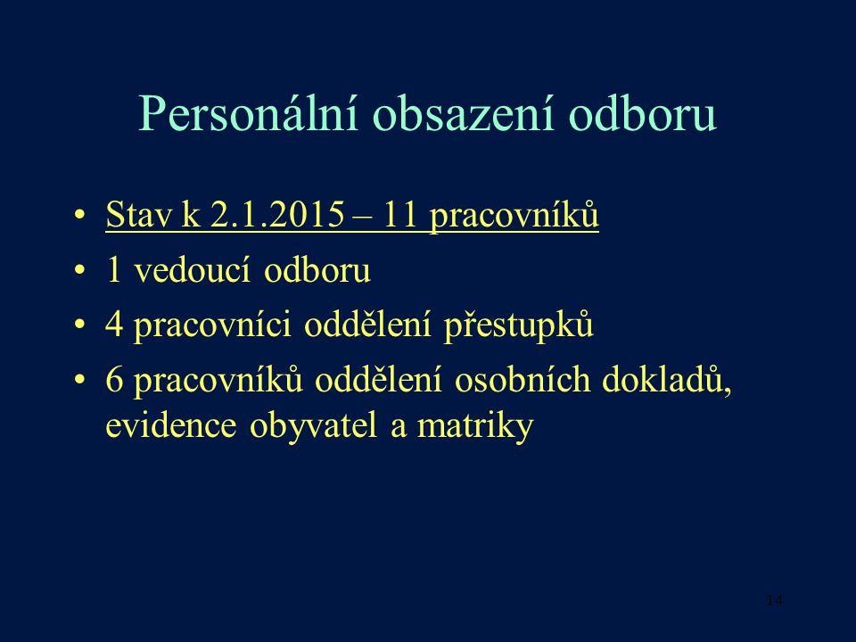 14 Personální obsazení odboru Stav k 2.1.2015 – 11 pracovníků 1 vedoucí odboru 4 pracovníci oddělení přestupků 6 pracovníků oddělení osobních dokladů, evidence obyvatel a matriky
