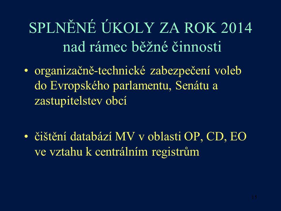 15 SPLNĚNÉ ÚKOLY ZA ROK 2014 nad rámec běžné činnosti organizačně-technické zabezpečení voleb do Evropského parlamentu, Senátu a zastupitelstev obcí čištění databází MV v oblasti OP, CD, EO ve vztahu k centrálním registrům