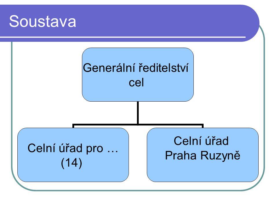 Soustava Generální ředitelství cel Celní úřad pro … (14) Celní úřad Praha Ruzyně