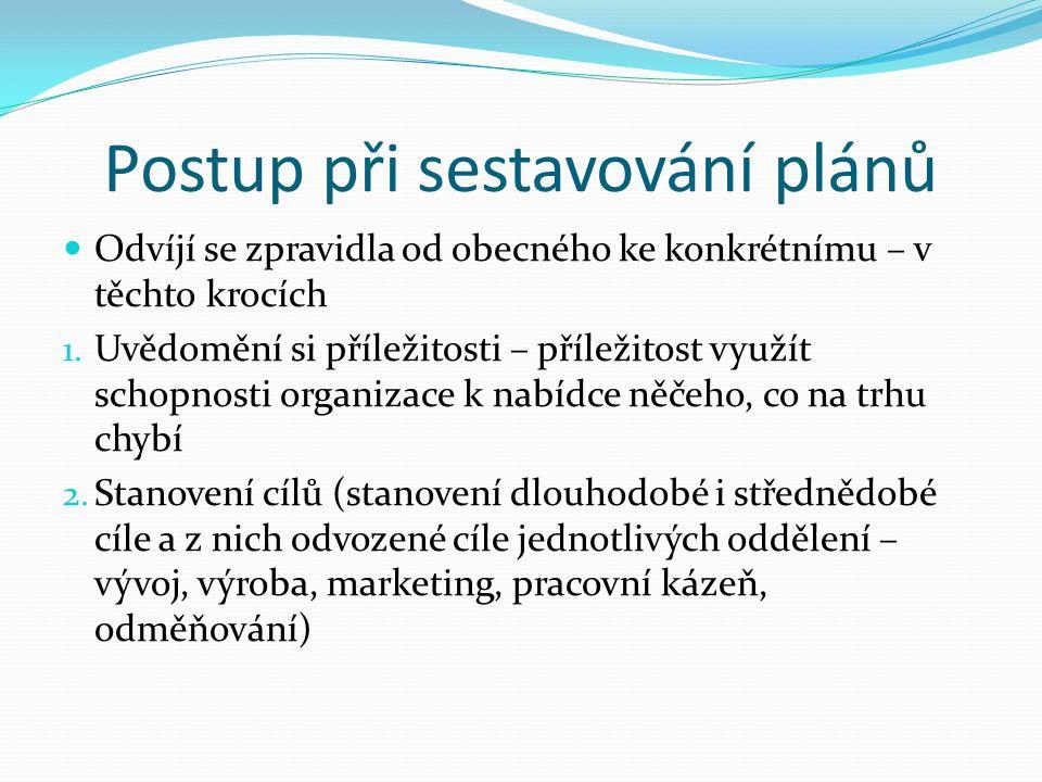Účel, kterému plány slouží Řídící články organizace využívají plán jako přímý Jako podklad pro získání úvěru Roční taktický plán Operativní plány výroby