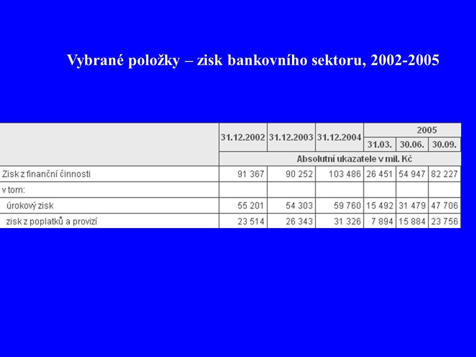 Vybrané položky – zisk bankovního sektoru, 2002-2005