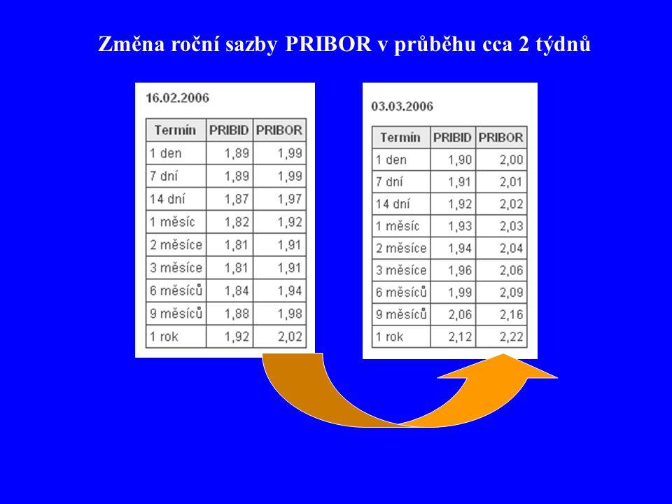 Změna roční sazby PRIBOR v průběhu cca 2 týdnů