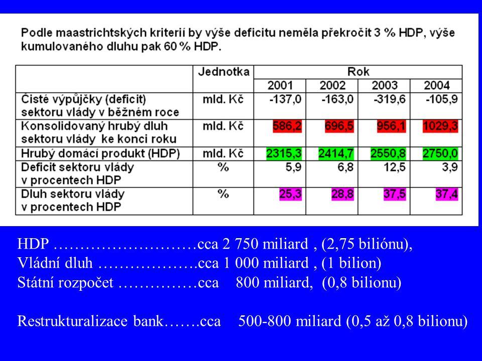HDP ………………………cca 2 750 miliard, (2,75 biliónu), Vládní dluh ……………….cca 1 000 miliard, (1 bilion) Státní rozpočet ……………cca 800 miliard, (0,8 bilionu) R