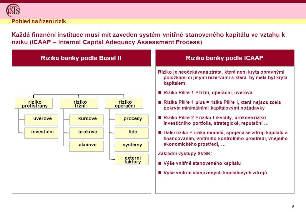 7 Stanovení kapitálových požadavků podle jednotlivých přístupů Účetní kapitál banky Kreditní riziko Tržní riziko Basel I Kreditní riziko Tržní riziko Operační riziko Basel II 1.