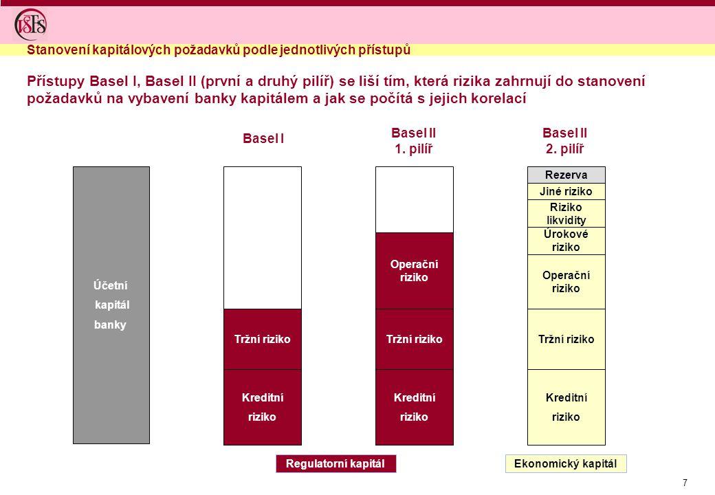 18 Banky jsou povinny dodržovat kapitálovou přiměřenost, která je stanovena regulátorem na úrovni EU a uzákoněna vyhláškou 123/2007 Banka podniká s rizikem, které přejímá od svých klientů Pravidla kapitálové přiměřenosti jsou označována jako BASEL II Rizika jsou členěna do tří skupin – kreditní, tržní a operační Banka musí podle své rizikové expozice udržovat kapitál na určité úrovni – regulatorní kapitál, který je stanovený podle pravidel pro kapitálovou přiměřenost Kromě minimálních kapitálových požadavků je banka povinna mít systém vnitřně stanoveného kapitálu BASEL II je založen na třech pilířích minimální kapitálové požadavky dohled regulátora tržní disciplína Pro výpočet kapitálových požadavků k jednotlivým rizikům jsou stanoveny specielní metody Shrnutí