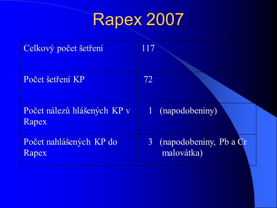 Rapex 2007 Celkový počet šetření117 Počet šetření KP 72 Počet nálezů hlášených KP v Rapex 1 (napodobeniny) Počet nahlášených KP do Rapex 3 (napodobeni