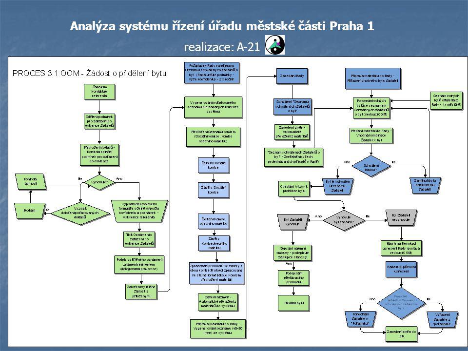 Analýza systému řízení úřadu městské části Praha 1 realizace: A-21