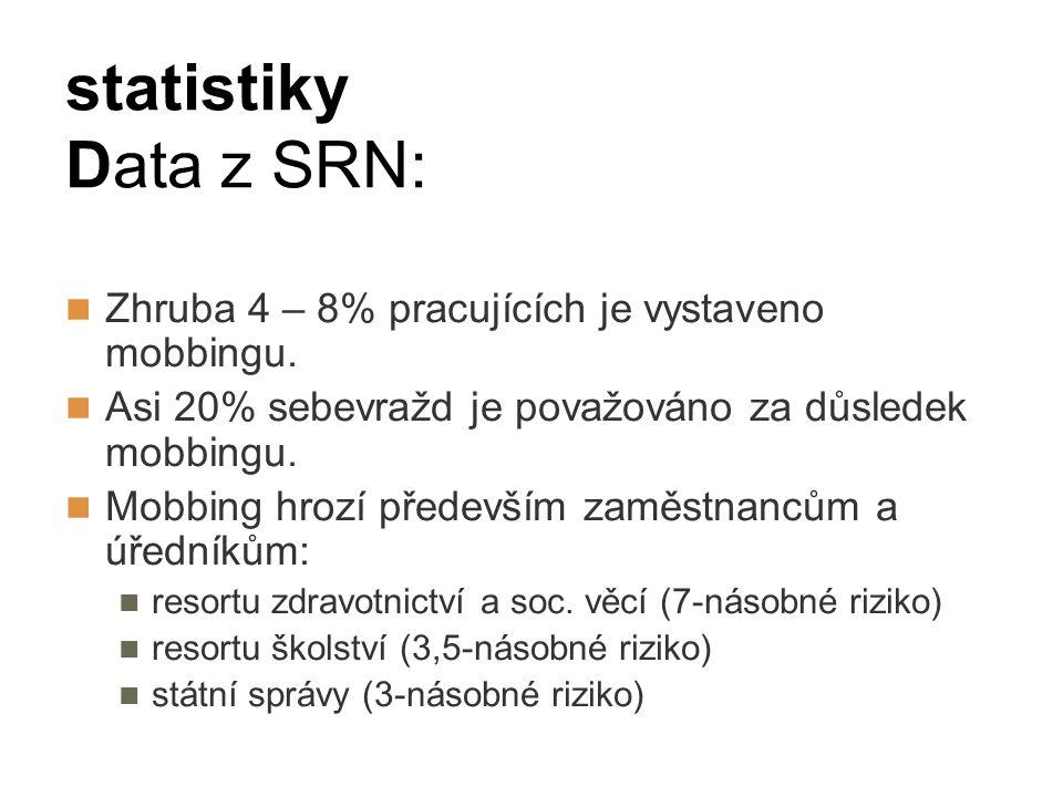 statistiky Data z SRN: Zhruba 4 – 8% pracujících je vystaveno mobbingu. Asi 20% sebevražd je považováno za důsledek mobbingu. Mobbing hrozí především