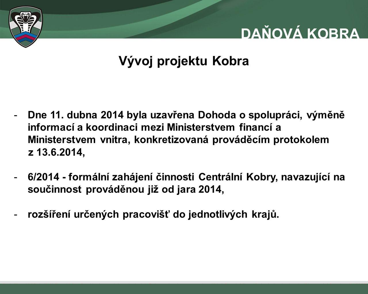 Vývoj projektu Kobra -Dne 11.