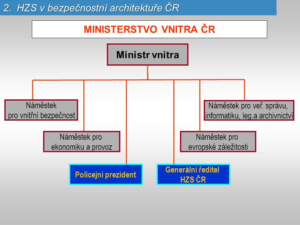 MINISTERSTVO VNITRA ČR Ministr vnitra Náměstek pro ekonomiku a provoz Náměstek pro veř.
