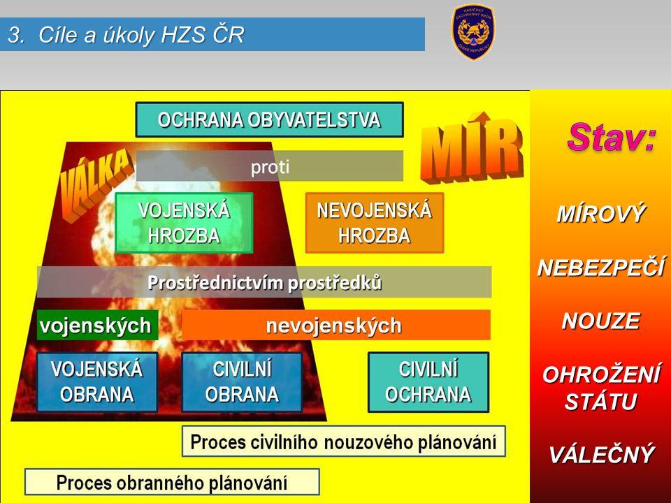MÍROVÝNEBEZPEČÍNOUZE OHROŽENÍ STÁTU VÁLEČNÝ 3. Cíle a úkoly HZS ČR