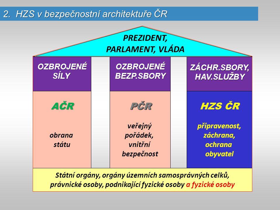 Ústava České republiky /ústavní zákon č.1/1993 Sb./ Zákon o bezpečnosti ČR /ústavní zákon č.
