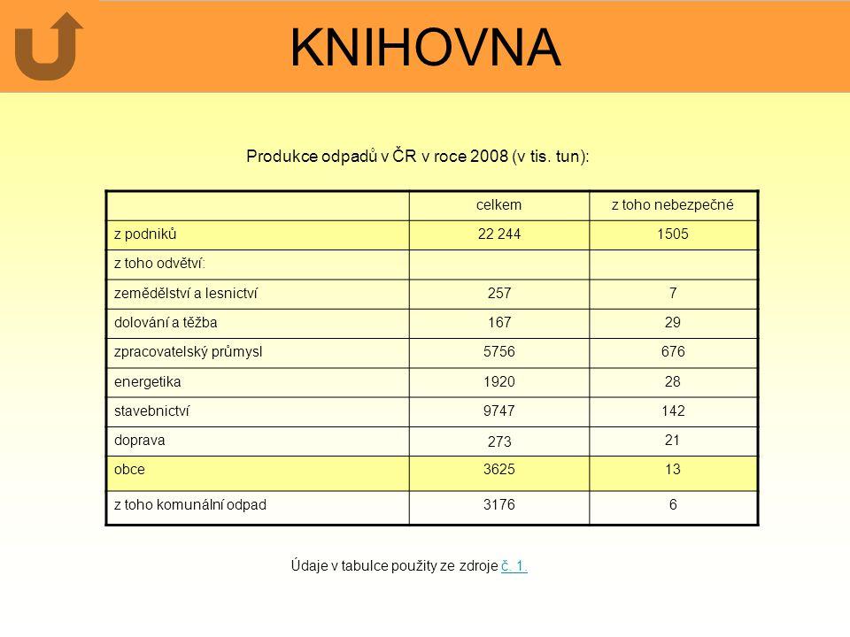 KNIHOVNA Produkce odpadů v ČR v roce 2008 (v tis. tun): celkemz toho nebezpečné z podniků22 2441505 z toho odvětví: zemědělství a lesnictví2577 dolová