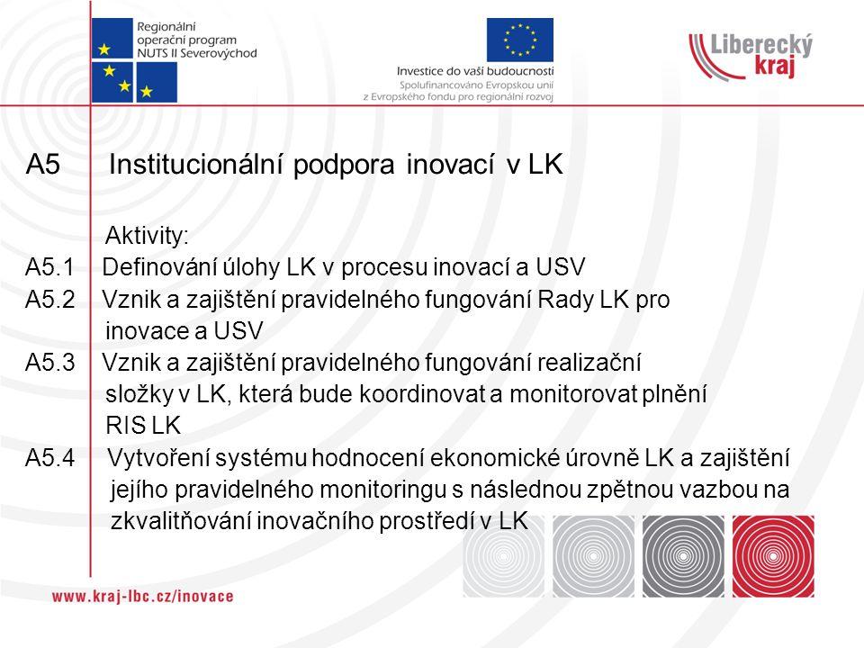 A5 Institucionální podpora inovací v LK Aktivity: A5.1 Definování úlohy LK v procesu inovací a USV A5.2 Vznik a zajištění pravidelného fungování Rady LK pro inovace a USV A5.3 Vznik a zajištění pravidelného fungování realizační složky v LK, která bude koordinovat a monitorovat plnění RIS LK A5.4 Vytvoření systému hodnocení ekonomické úrovně LK a zajištění jejího pravidelného monitoringu s následnou zpětnou vazbou na zkvalitňování inovačního prostředí v LK