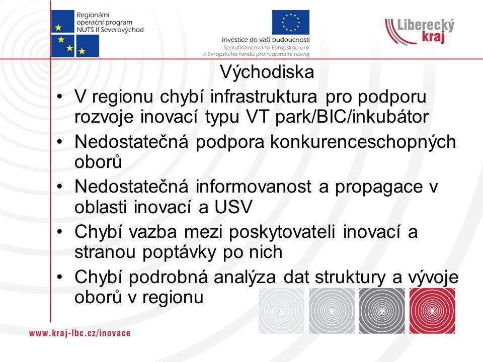 Východiska V regionu chybí infrastruktura pro podporu rozvoje inovací typu VT park/BIC/inkubátor Nedostatečná podpora konkurenceschopných oborů Nedostatečná informovanost a propagace v oblasti inovací a USV Chybí vazba mezi poskytovateli inovací a stranou poptávky po nich Chybí podrobná analýza dat struktury a vývoje oborů v regionu